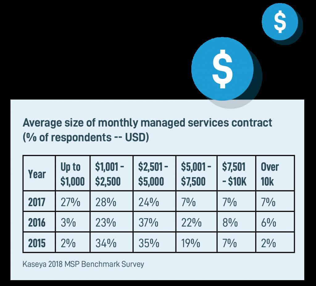 Kaseya's 2018 MSP Benchmark Survey